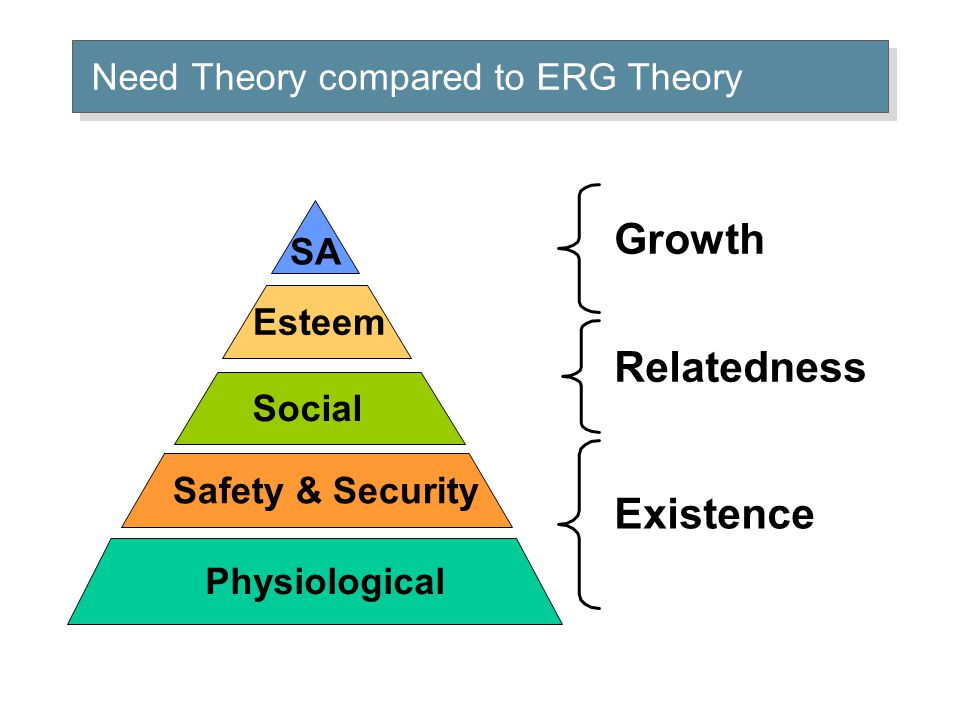 Physiological Safety & Security Social Esteem SA Existence Relatedness Growth Need Theory compared to ERG Theory