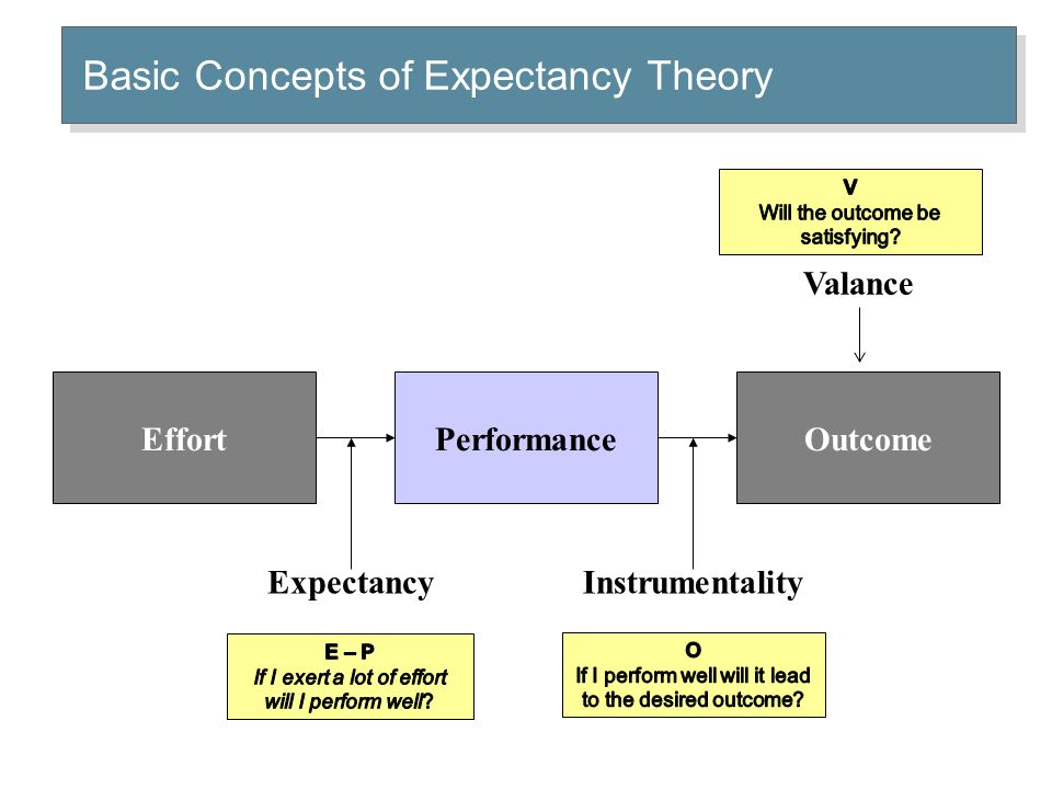 OutcomeEffortPerformance InstrumentalityExpectancy Basic Concepts of Expectancy Theory Valance
