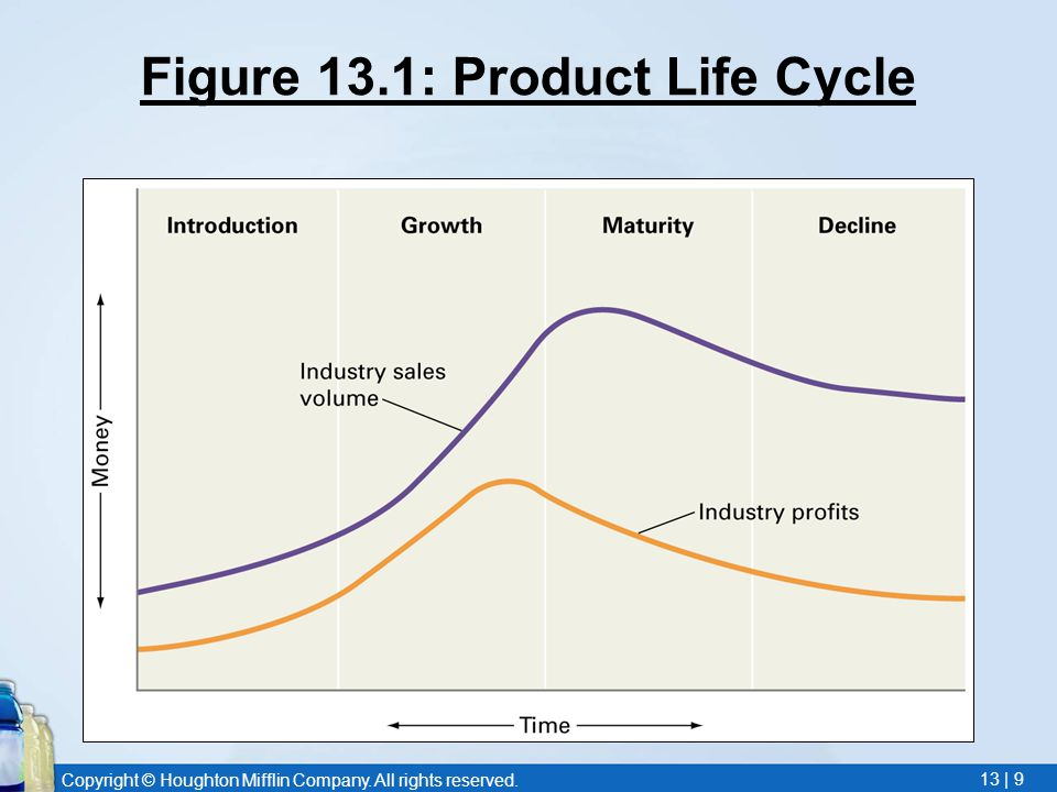 Copyright © Houghton Mifflin Company. All rights reserved. 13 | 9 Figure 13.1: Product Life Cycle