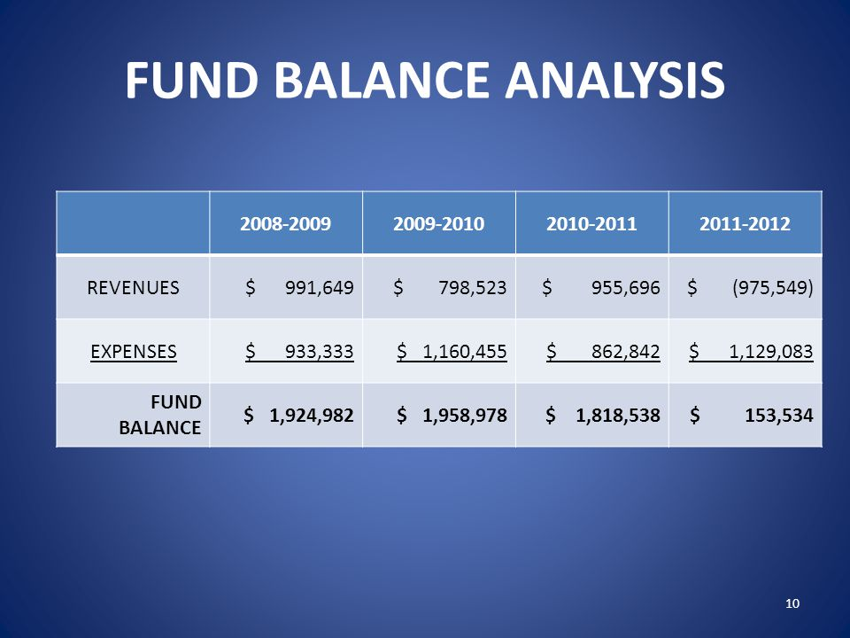 FUND BALANCE ANALYSIS 2008-20092009-20102010-20112011-2012 REVENUES$ 991,649$ 798,523$ 955,696$ (975,549) EXPENSES$ 933,333$ 1,160,455$ 862,842$ 1,129