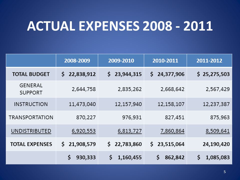 ACTUAL EXPENSES 2008 - 2011 2008-20092009-20102010-20112011-2012 TOTAL BUDGET$ 22,838,912$ 23,944,315$ 24,377,906$ 25,275,503 GENERAL SUPPORT 2,644,75