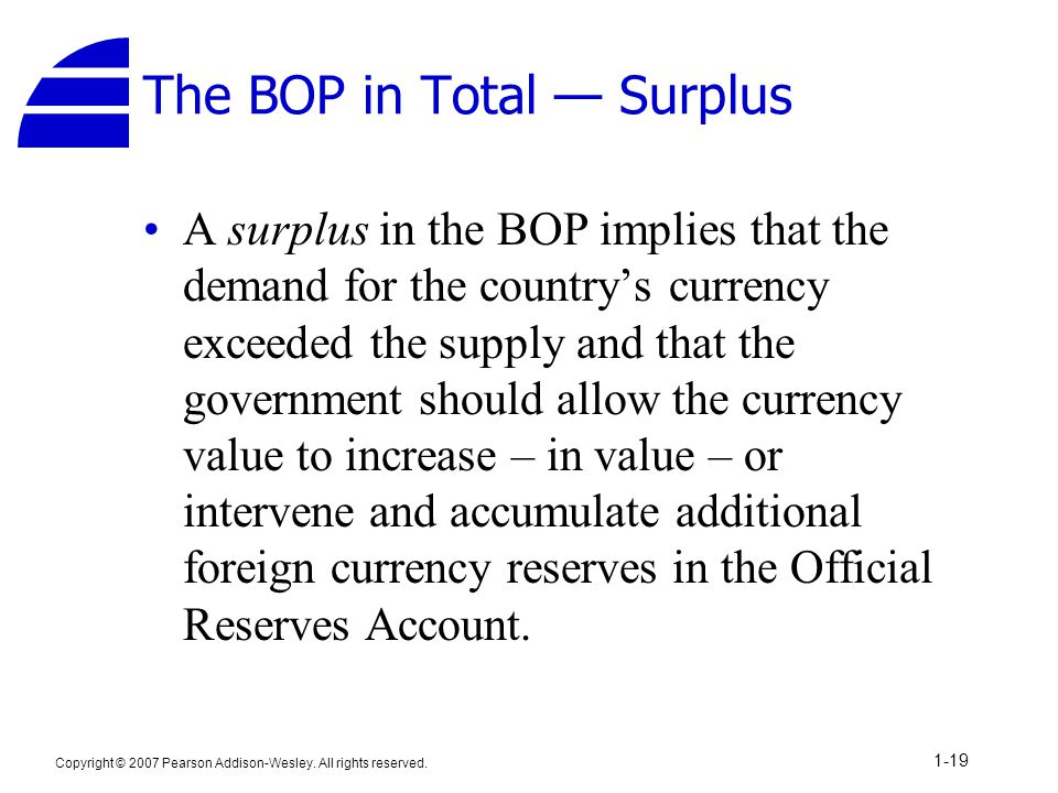 Copyright © 2007 Pearson Addison-Wesley. All rights reserved. 1-19 The BOP in Total — Surplus A surplus in the BOP implies that the demand for the cou