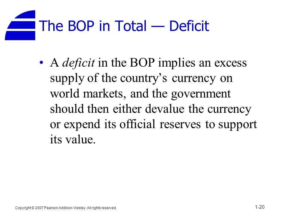 Copyright © 2007 Pearson Addison-Wesley. All rights reserved. 1-20 The BOP in Total — Deficit A deficit in the BOP implies an excess supply of the cou