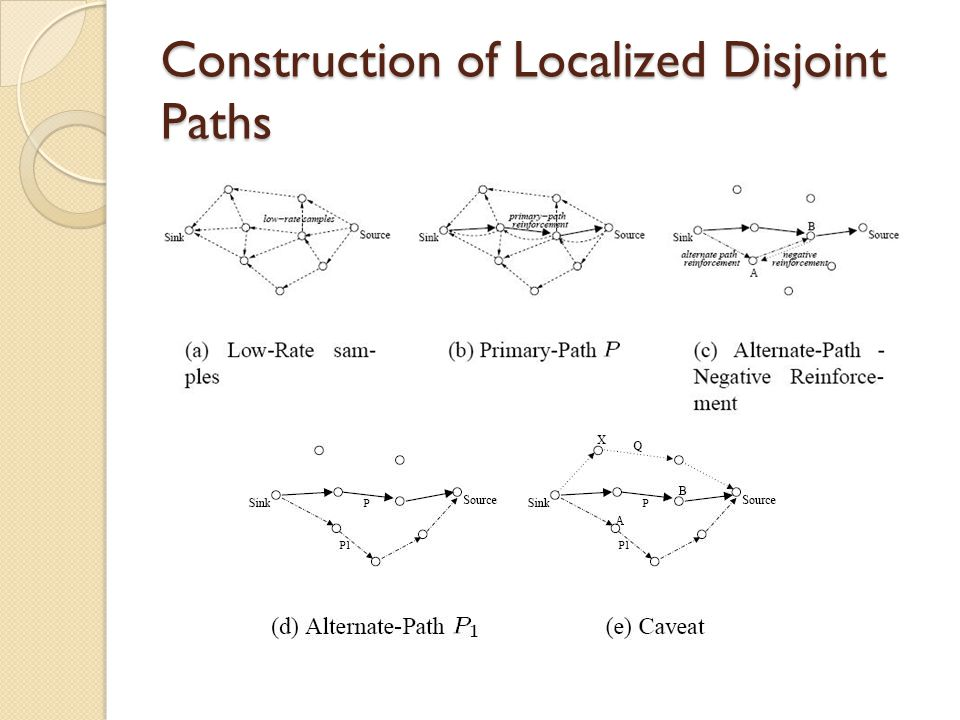 Construction of Localized Disjoint Paths