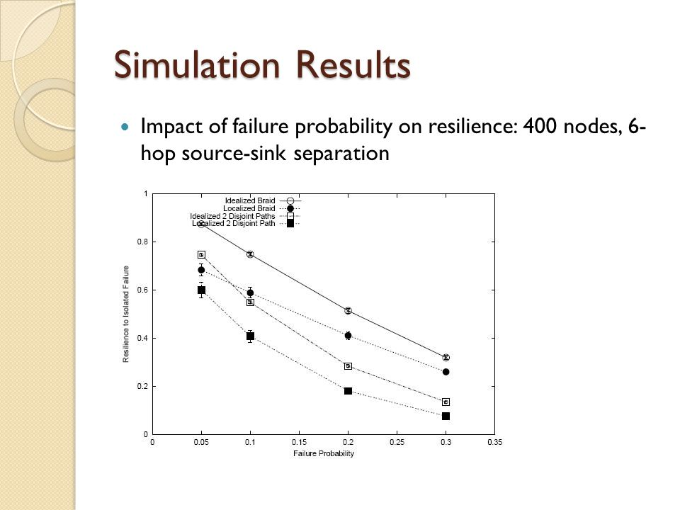 Simulation Results Impact of failure probability on resilience: 400 nodes, 6- hop source-sink separation