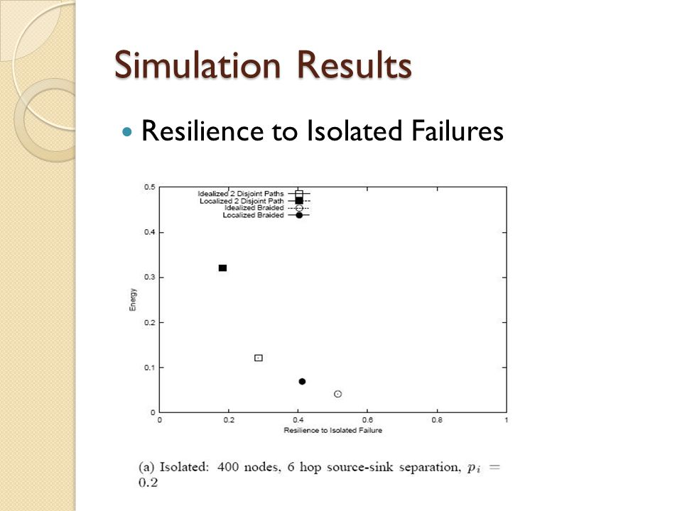 Simulation Results Resilience to Isolated Failures