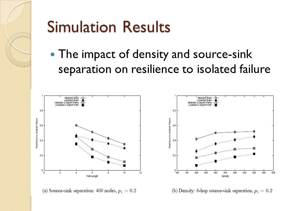 Simulation Results The impact of density and source-sink separation on resilience to isolated failure