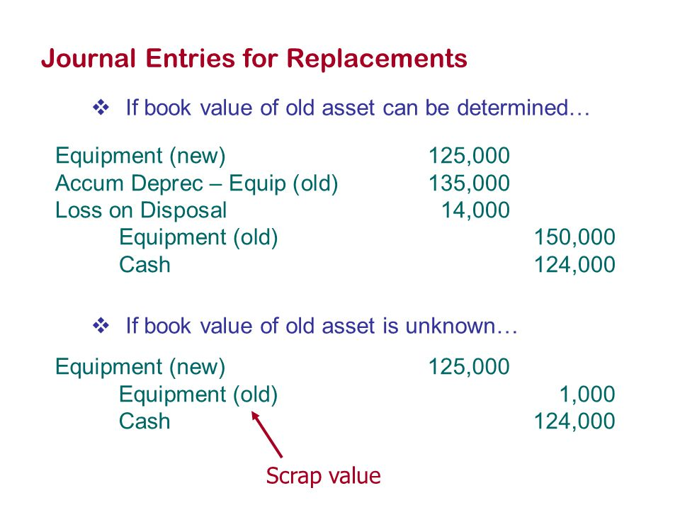 Journal Entries for Replacements  If book value of old asset can be determined… Equipment (new)125,000 Accum Deprec – Equip (old)135,000 Loss on Disposal14,000 Equipment (old)150,000 Cash124,000  If book value of old asset is unknown… Equipment (new)125,000 Equipment (old)1,000 Cash124,000 Scrap value
