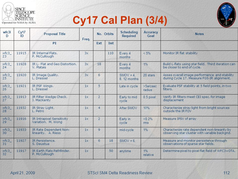 April 21, 2009STScI SM4 Delta Readiness Review112 Cy17 Cal Plan (3/4) wfc3I D Cy17 ID Proposal Title Freq. No. Orbits Scheduling Required Accuracy Goa