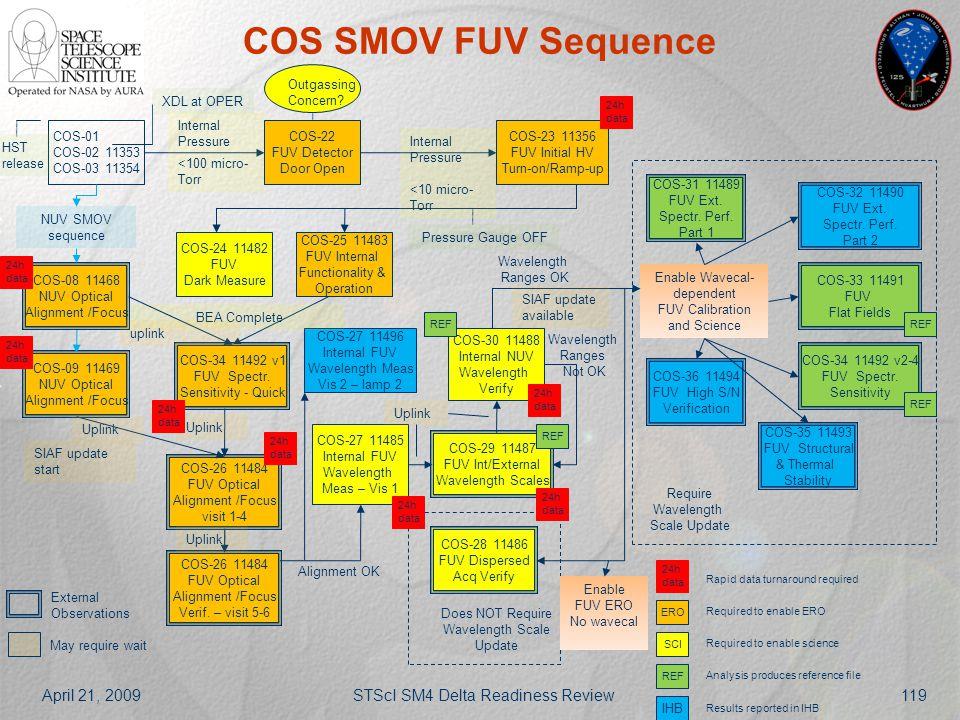 April 21, 2009STScI SM4 Delta Readiness Review119 COS SMOV FUV Sequence COS-01 COS-02 11353 COS-03 11354 COS-22 FUV Detector Door Open COS-23 11356 FU