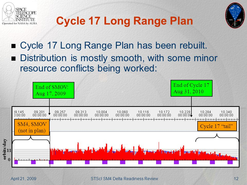 April 21, 2009STScI SM4 Delta Readiness Review12 Cycle 17 Long Range Plan Cycle 17 Long Range Plan has been rebuilt. Distribution is mostly smooth, wi