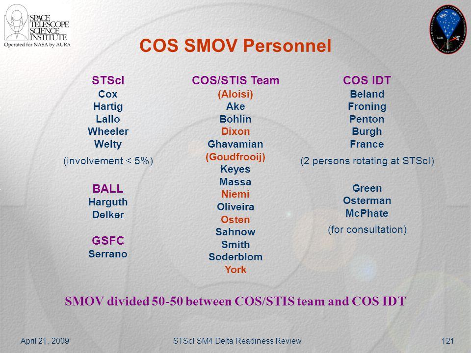 April 21, 2009STScI SM4 Delta Readiness Review121 COS SMOV Personnel STScI Cox Hartig Lallo Wheeler Welty (involvement < 5%) BALL Harguth Delker GSFC
