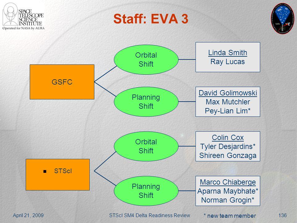 April 21, 2009STScI SM4 Delta Readiness Review136 Staff: EVA 3 GSFC STScI Orbital Shift Planning Shift Linda Smith Ray Lucas Orbital Shift Planning Sh