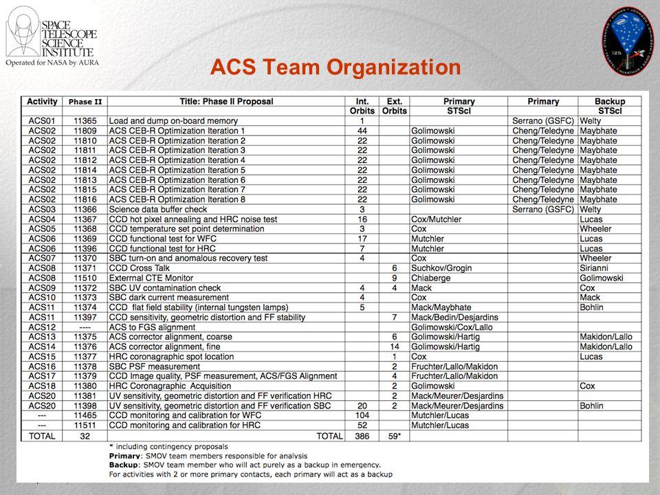 April 21, 2009STScI SM4 Delta Readiness Review137 ACS Team Organization
