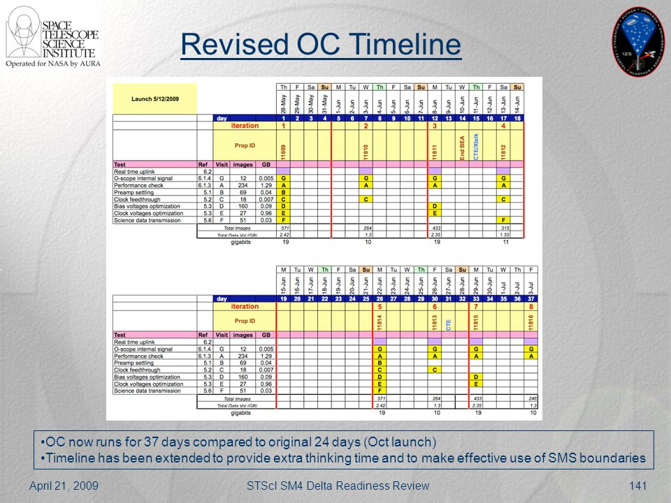 April 21, 2009STScI SM4 Delta Readiness Review141 Revised OC Timeline OC now runs for 37 days compared to original 24 days (Oct launch) Timeline has b
