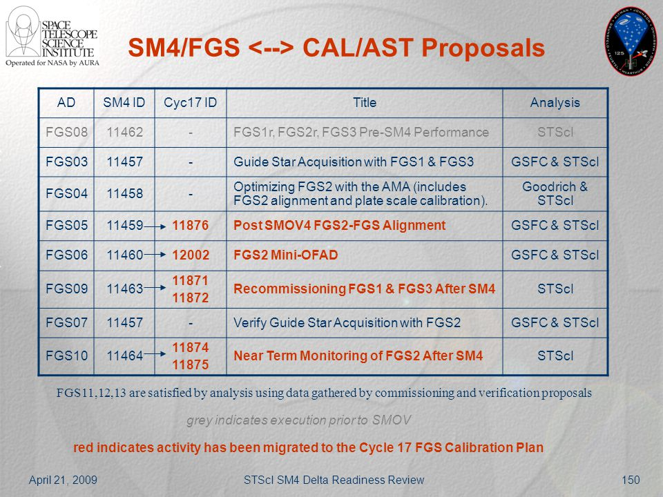 April 21, 2009STScI SM4 Delta Readiness Review150 SM4/FGS CAL/AST Proposals ADSM4 IDCyc17 IDTitleAnalysis FGS0811462-FGS1r, FGS2r, FGS3 Pre-SM4 Perfor