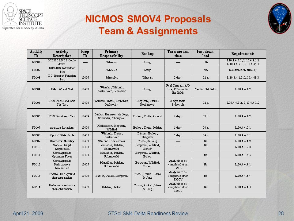 April 21, 2009STScI SM4 Delta Readiness Review28 NICMOS SMOV4 Proposals Team & Assignments