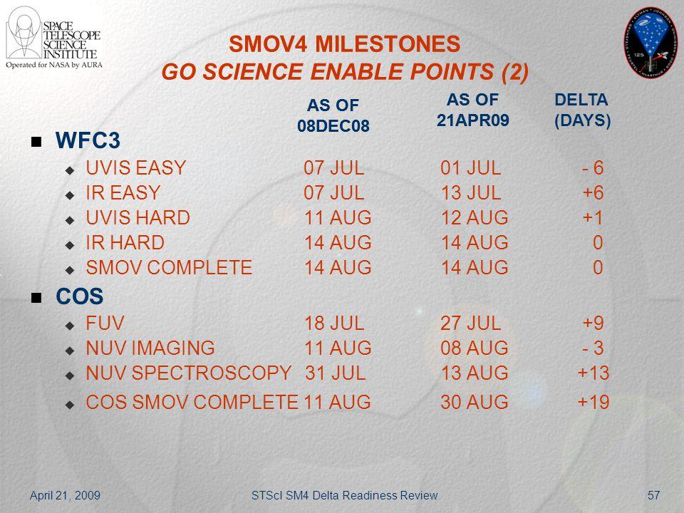 April 21, 2009STScI SM4 Delta Readiness Review57 SMOV4 MILESTONES GO SCIENCE ENABLE POINTS (2) WFC3  UVIS EASY 07 JUL 01 JUL - 6  IR EASY07 JUL 13 J