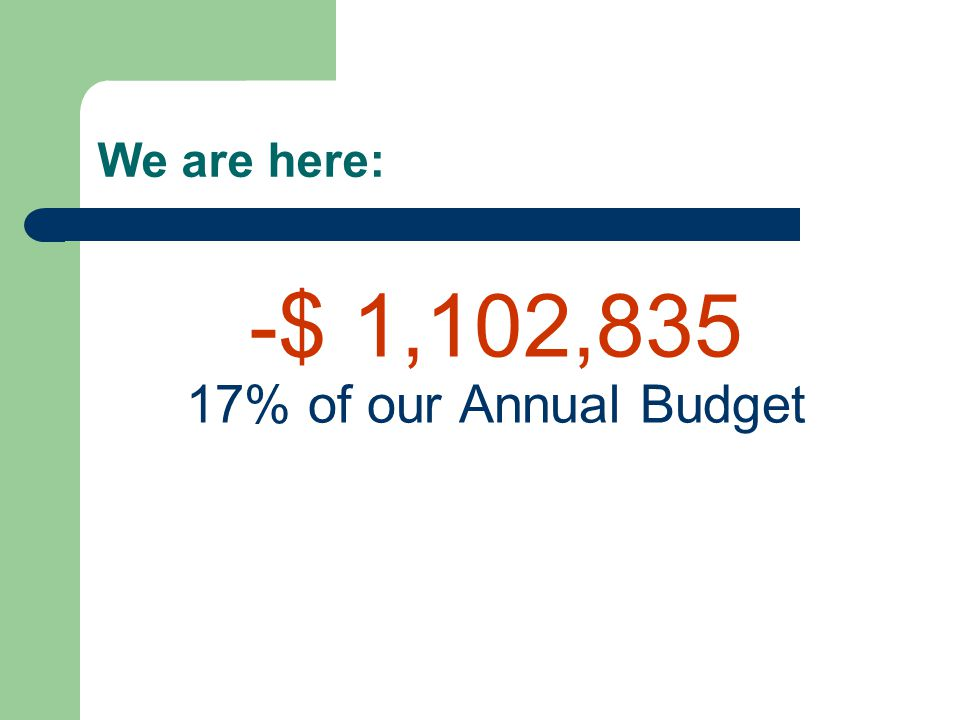 -$ 1,102,835 17% of our Annual Budget We are here: