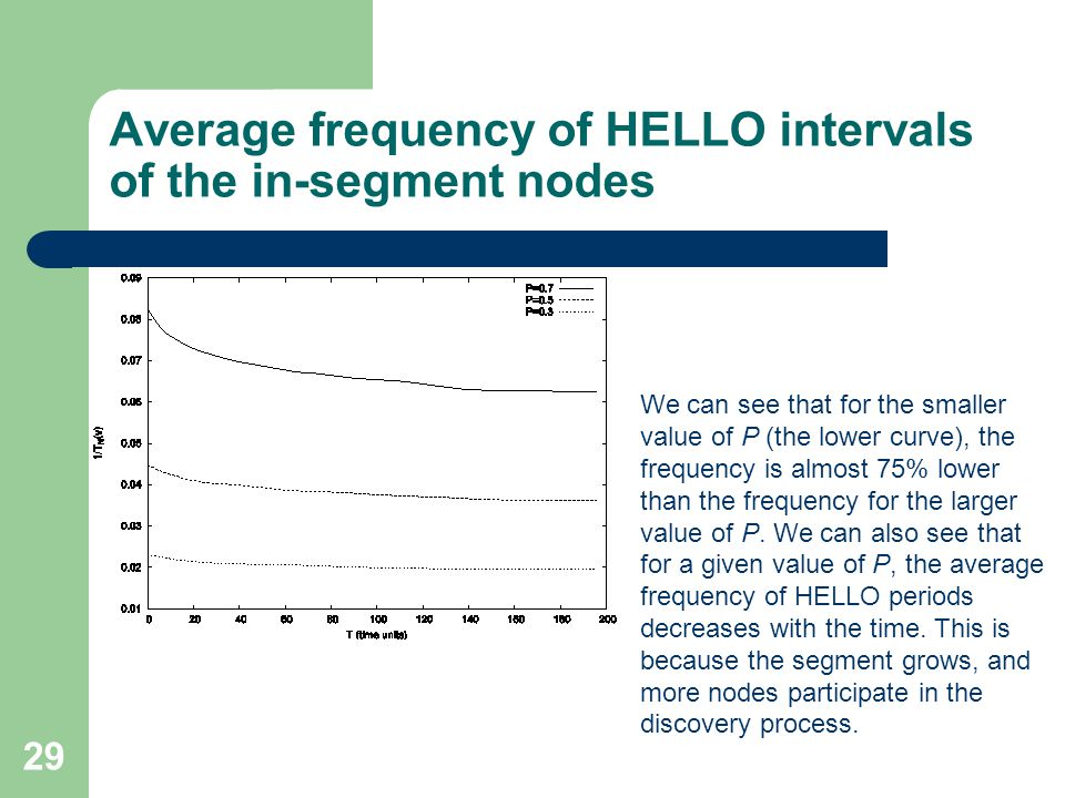 29 Average frequency of HELLO intervals of the in-segment nodes We can see that for the smaller value of P (the lower curve), the frequency is almost 75% lower than the frequency for the larger value of P.