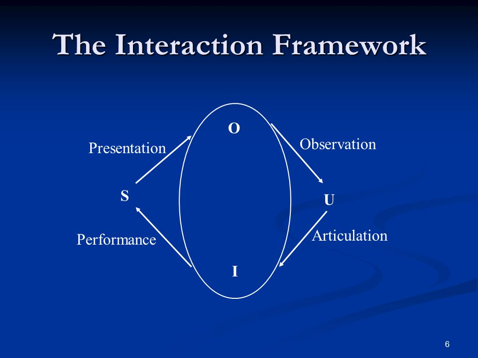 6 The Interaction Framework S U I O Presentation Observation Articulation Performance