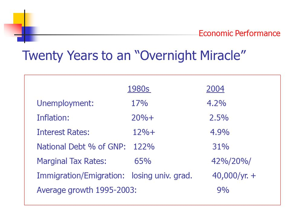 Twenty Years to an Overnight Miracle 1980s 2004 Unemployment: 17% 4.2% Inflation: 20%+ 2.5% Interest Rates: 12%+ 4.9% National Debt % of GNP: 122% 31% Marginal Tax Rates: 65% 42%/20%/ Immigration/Emigration: losing univ.