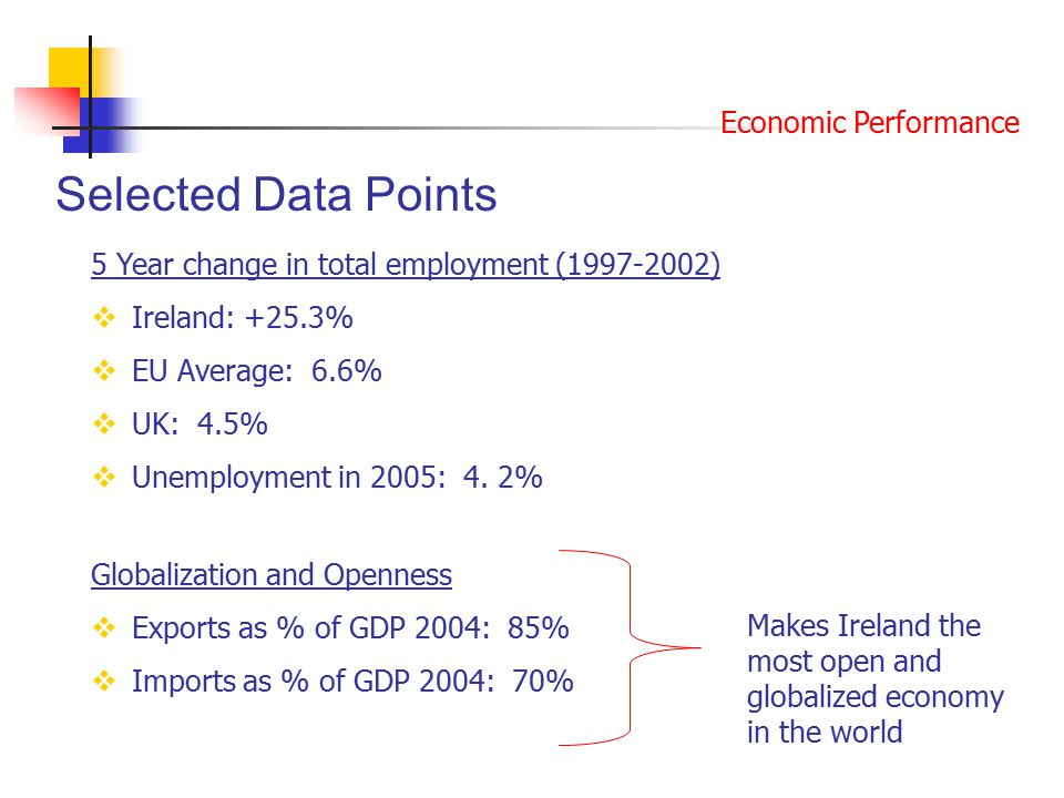Selected Data Points 5 Year change in total employment (1997-2002)  Ireland: +25.3%  EU Average: 6.6%  UK: 4.5%  Unemployment in 2005: 4.