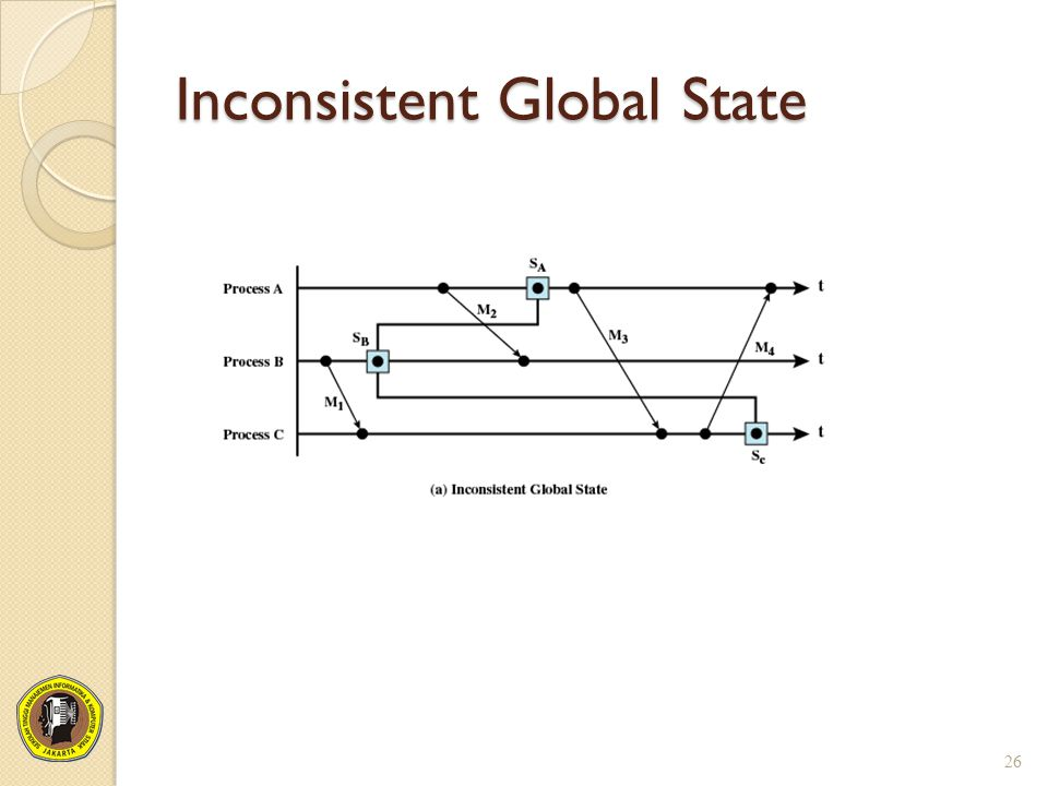 Inconsistent Global State 26