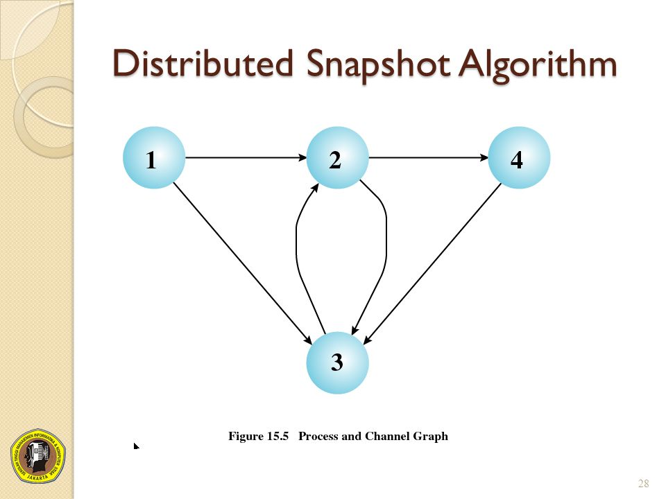 Distributed Snapshot Algorithm 28