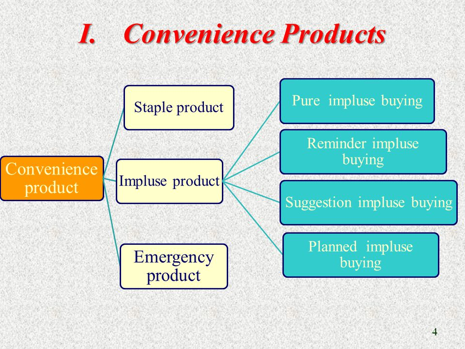 4 I.Convenience Products Convenience product Staple productImpluse productPure impluse buying Reminder impluse buying Suggestion impluse buying Planned impluse buying Emergency product