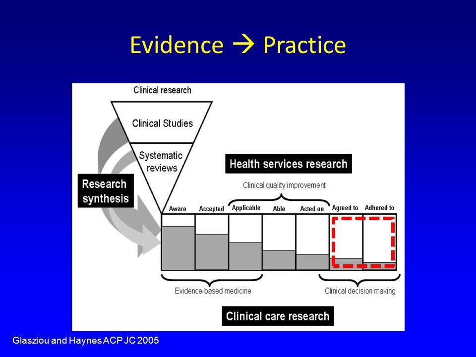Evidence  Practice Glasziou and Haynes ACP JC 2005