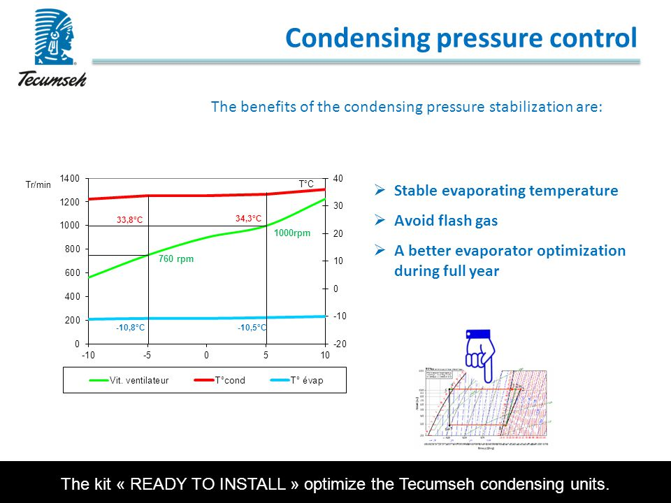 Condensing pressure control The benefits of the condensing pressure stabilization are:  Stable evaporating temperature  Avoid flash gas  A better e