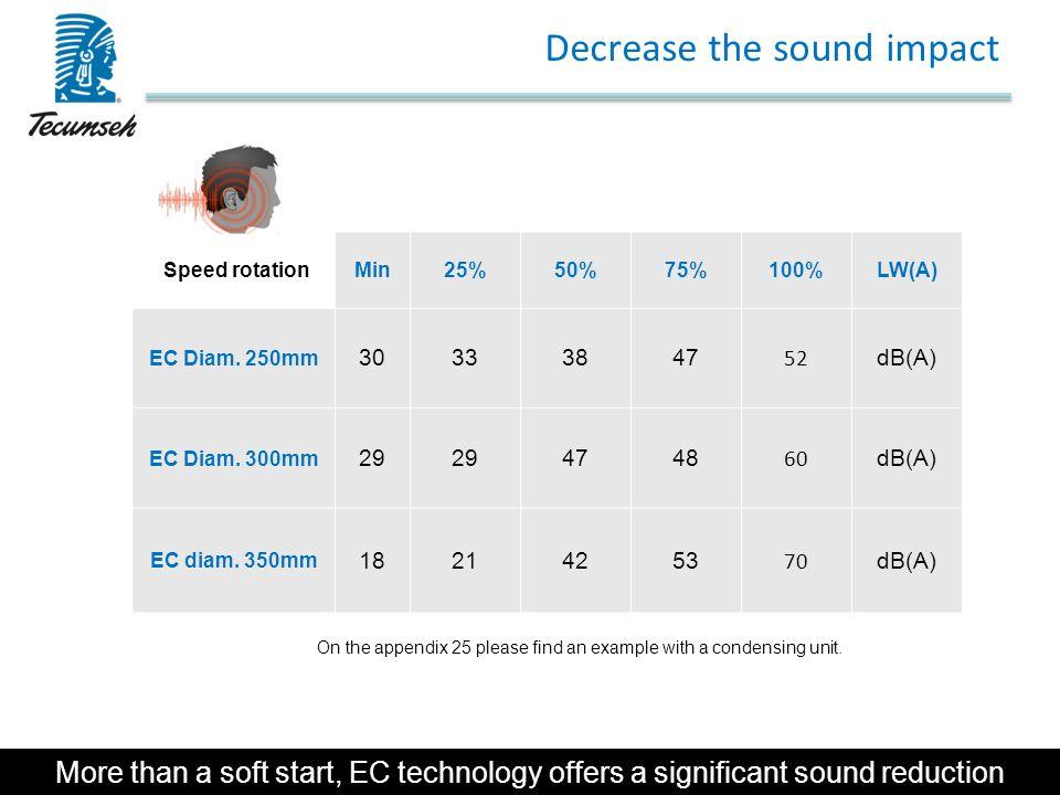 Decrease the sound impact Speed rotationMin25%50%75%100%LW(A) EC Diam. 250mm 30333847 52 dB(A) EC Diam. 300mm 29 4748 60 dB(A) EC diam. 350mm 18214253