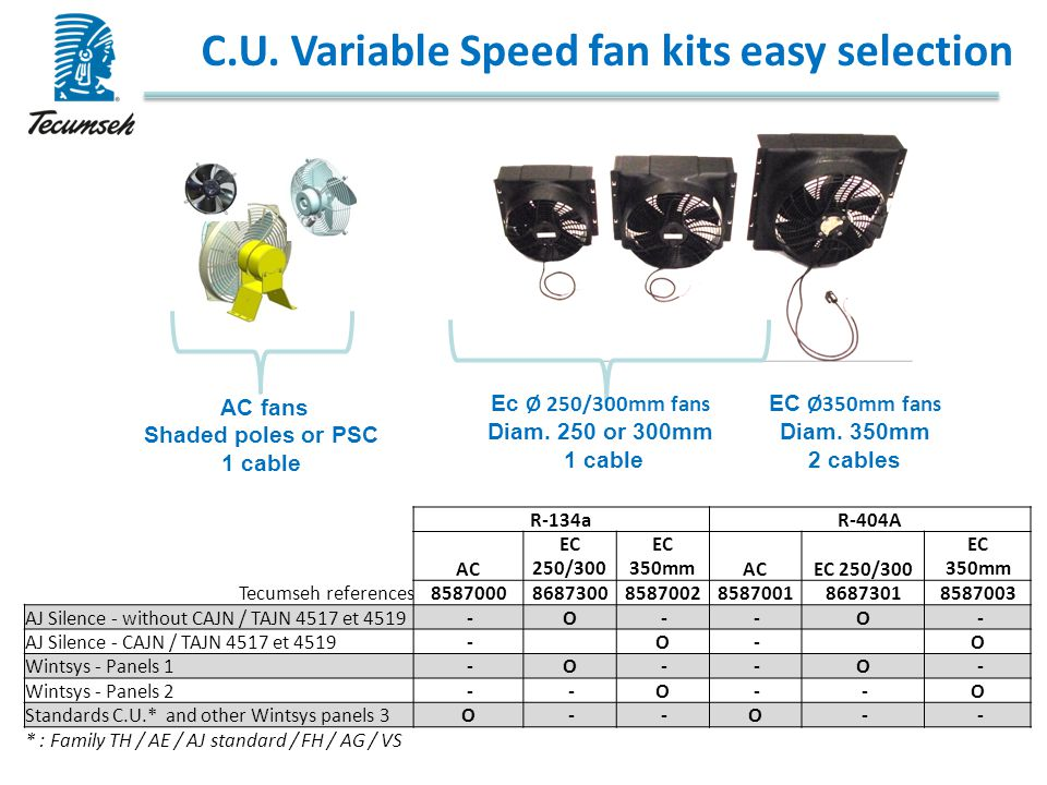 C.U. Variable Speed fan kits easy selection EC Ø350mm fans Diam. 350mm 2 cables Ec Ø 250/300mm fans Diam. 250 or 300mm 1 cable AC fans Shaded poles or
