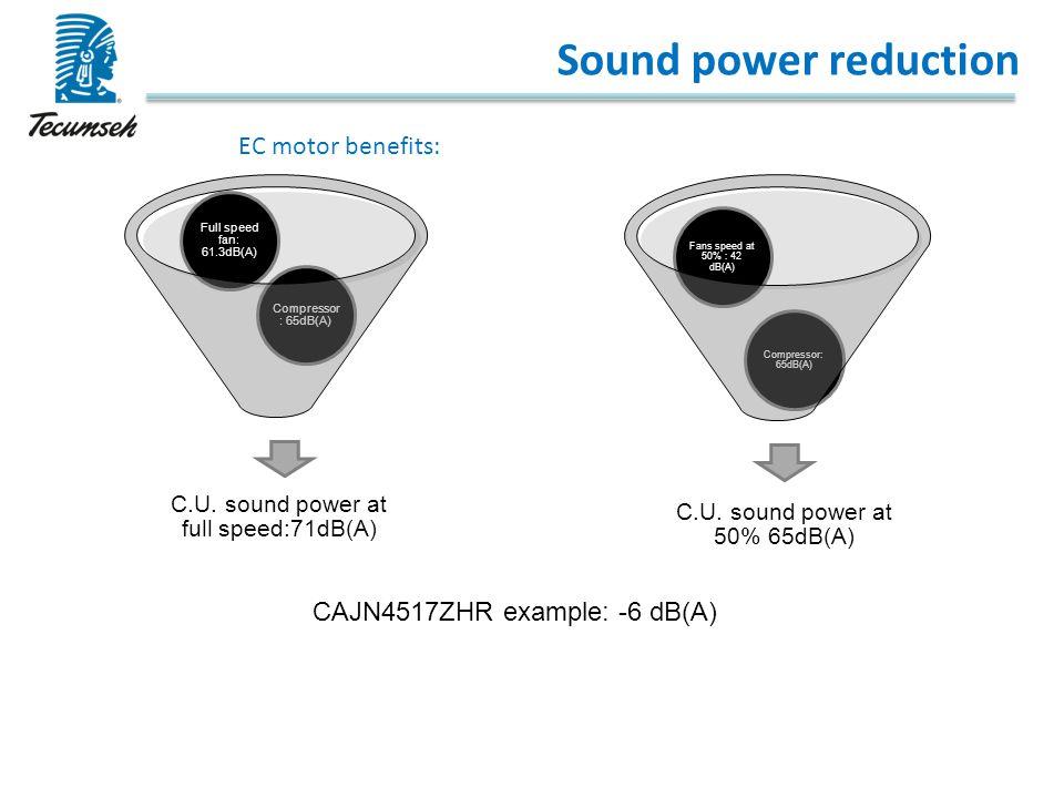 Sound power reduction C.U. sound power at full speed:71dB(A) Compressor : 65dB(A) Full speed fan: 61.3dB(A) C.U. sound power at 50% 65dB(A) Compressor
