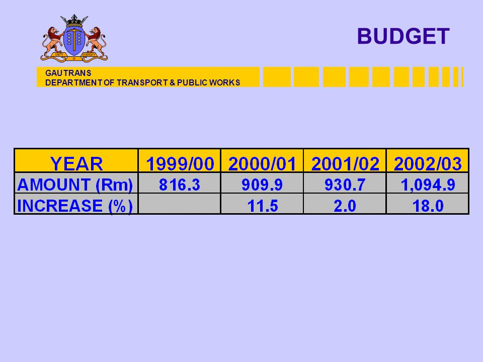 BUDGET GAUTRANS DEPARTMENT OF TRANSPORT & PUBLIC WORKS