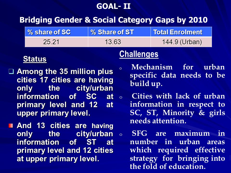 Status Status  Among the 35 million plus cities 17 cities are having only the city/urban information of SC at primary level and 12 at upper primary l