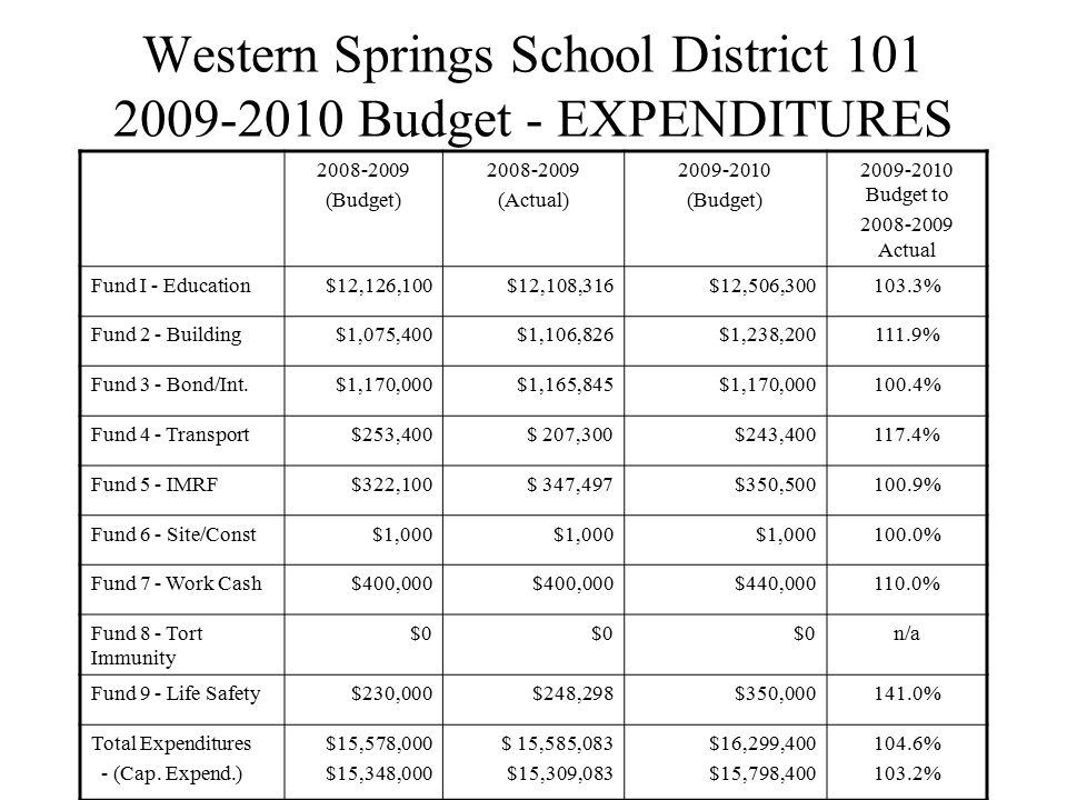 Western Springs School District 101 2009-2010 Budget - EXPENDITURES 2008-2009 (Budget) 2008-2009 (Actual) 2009-2010 (Budget) 2009-2010 Budget to 2008-2009 Actual Fund I - Education$12,126,100$12,108,316$12,506,300103.3% Fund 2 - Building$1,075,400$1,106,826$1,238,200111.9% Fund 3 - Bond/Int.$1,170,000$1,165,845$1,170,000100.4% Fund 4 - Transport$253,400$ 207,300$243,400117.4% Fund 5 - IMRF$322,100$ 347,497$350,500100.9% Fund 6 - Site/Const$1,000 100.0% Fund 7 - Work Cash$400,000 $440,000110.0% Fund 8 - Tort Immunity $0 n/a Fund 9 - Life Safety$230,000$248,298$350,000141.0% Total Expenditures - (Cap.