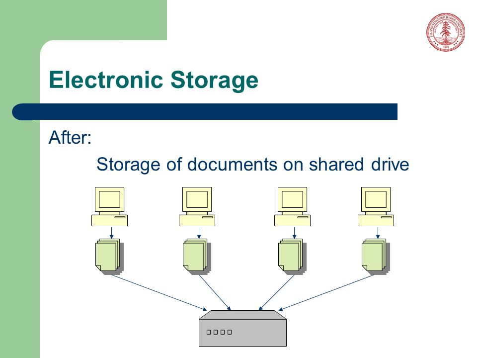 Electronic Storage After: Storage of documents on shared drive