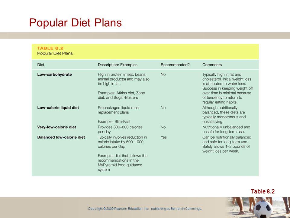 Copyright © 2009 Pearson Education, Inc., publishing as Benjamin Cummings. Popular Diet Plans Table 8.2