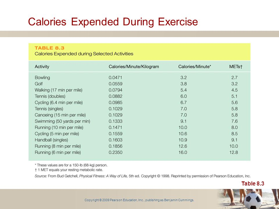 Copyright © 2009 Pearson Education, Inc., publishing as Benjamin Cummings. Calories Expended During Exercise Table 8.3