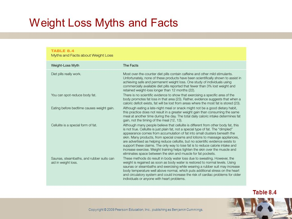 Copyright © 2009 Pearson Education, Inc., publishing as Benjamin Cummings. Weight Loss Myths and Facts Table 8.4