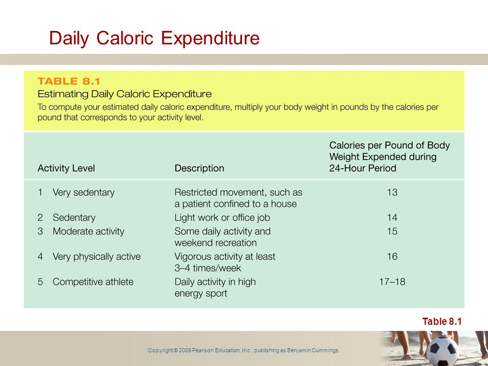 Copyright © 2009 Pearson Education, Inc., publishing as Benjamin Cummings. Daily Caloric Expenditure Table 8.1