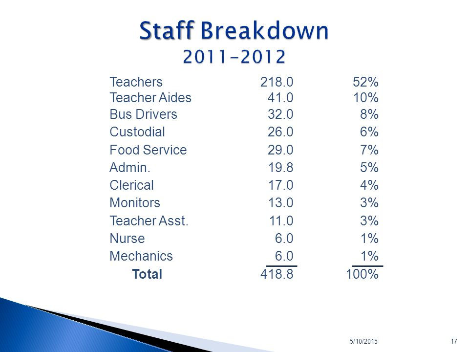 5/10/201517 Teachers Teacher Aides 218.0 41.0 52% 10% Bus Drivers32.08% Custodial26.06% Food Service29.07% Admin.19.85% Clerical17.04% Monitors13.03%