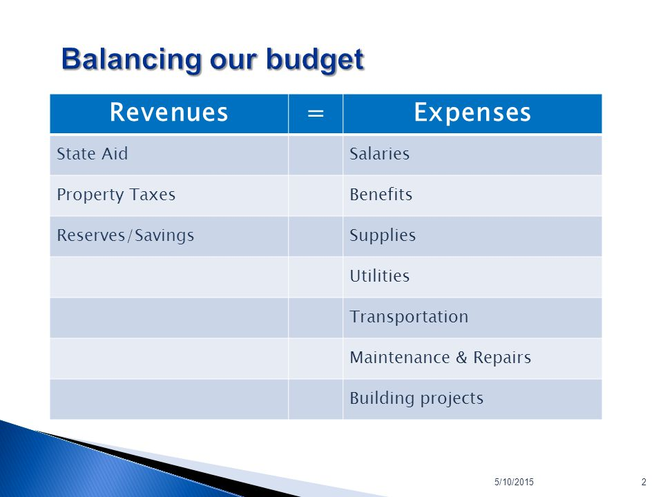 2 Revenues=Expenses State AidSalaries Property TaxesBenefits Reserves/SavingsSupplies Utilities Transportation Maintenance & Repairs Building projects