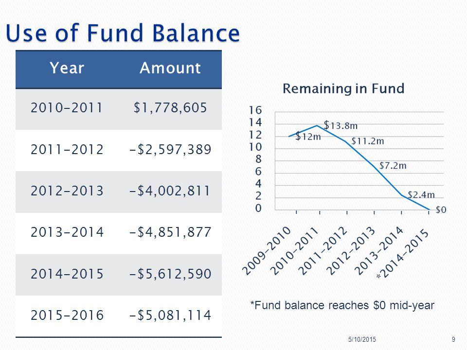 YearAmount 2010-2011$1,778,605 2011-2012-$2,597,389 2012-2013-$4,002,811 2013-2014-$4,851,877 2014-2015-$5,612,590 2015-2016-$5,081,114 5/10/20159 *Fund balance reaches $0 mid-year - -----