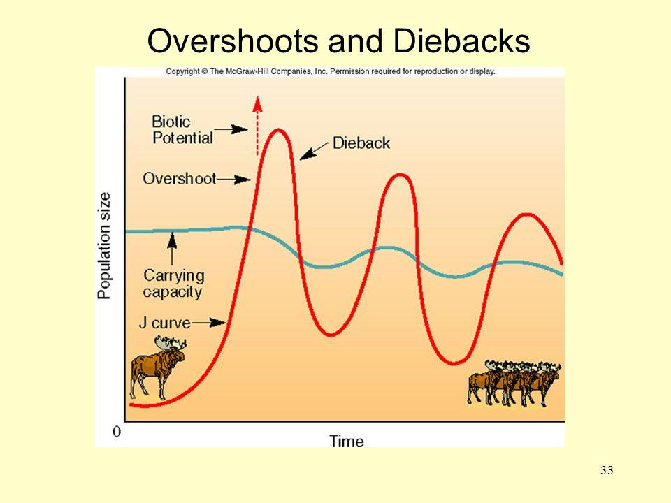 33 Overshoots and Diebacks ADD FIG. 3.20