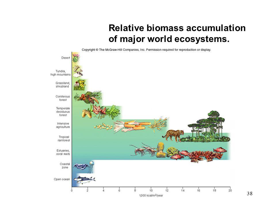 38 Relative biomass accumulation of major world ecosystems. ADD FIG. 3.29