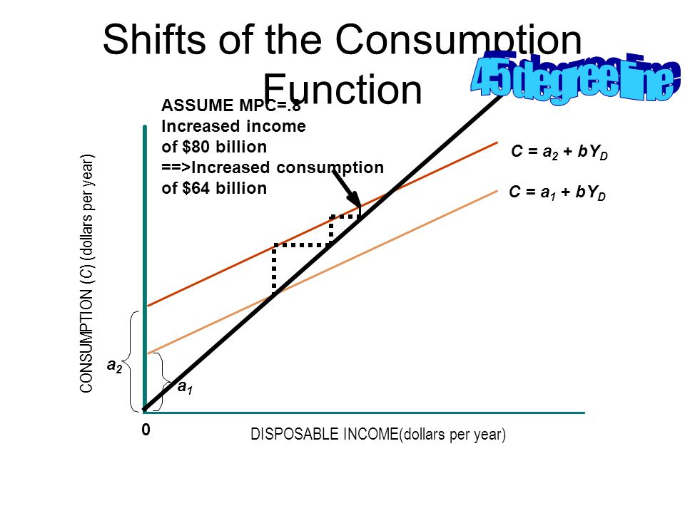 Shifts of the Consumption Function CONSUMPTION ( C ) (dollars per year) DISPOSABLE INCOME(dollars per year) 0 a2a2 a1a1 C = a 2 + bY D C = a 1 + bY D ASSUME MPC=.8 Increased income of $80 billion ==>Increased consumption of $64 billion