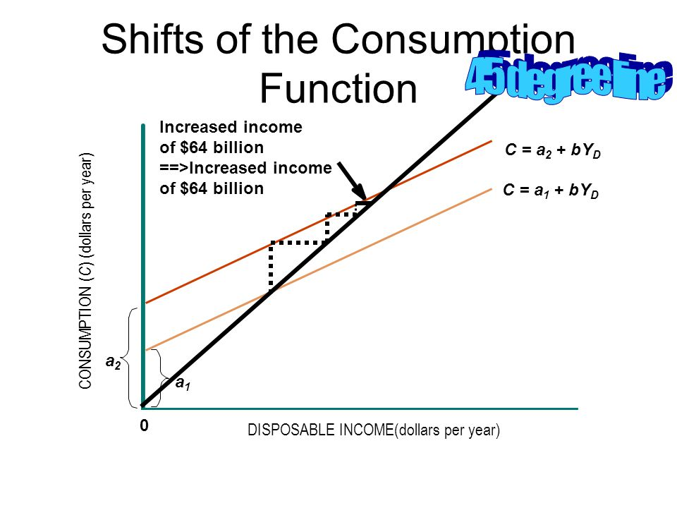 Shifts of the Consumption Function CONSUMPTION ( C ) (dollars per year) DISPOSABLE INCOME(dollars per year) 0 a2a2 a1a1 C = a 2 + bY D C = a 1 + bY D Increased income of $64 billion ==>Increased income of $64 billion
